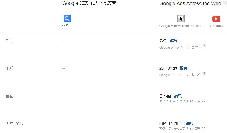 Googleのペルソナ