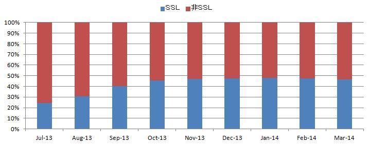 SSL比率