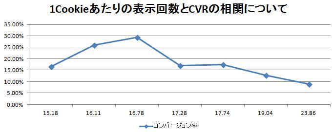 リーチ率とコンバージョン率の相関について
