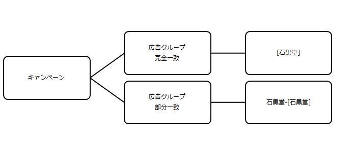 従来のアカウント構成